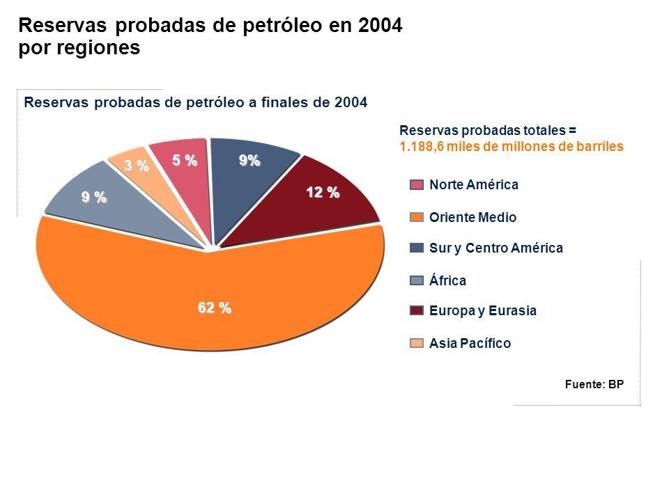 5 % 9% 3 % 9 % 62 % 12 % Reservas probadas de petróleo a finales de 2004 Norte América Oriente Medio Sur y Centro América África Europa y Eurasia Asia
