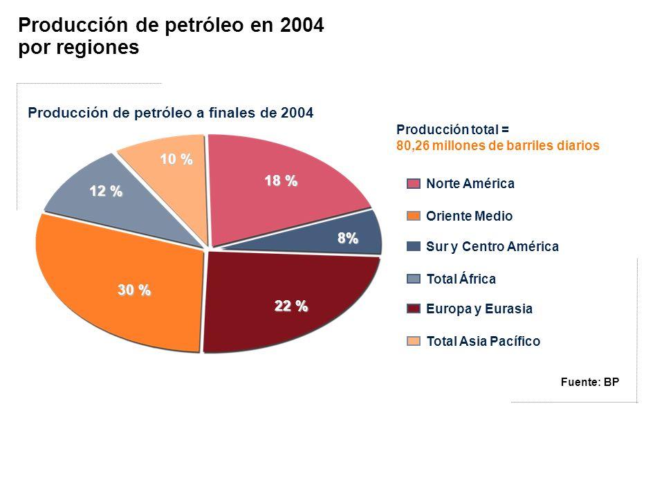 18 % 8% 10 % 12 % 30 % 22 % Producción de petróleo a finales de 2004 Norte América Oriente Medio Sur y Centro América Total África Europa y Eurasia To