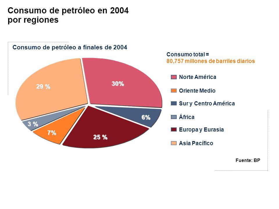 29 % 30% 3 % 7% 25 % 6% Consumo de petróleo a finales de 2004 Norte América Oriente Medio Sur y Centro América África Europa y Eurasia Asia Pacífico C