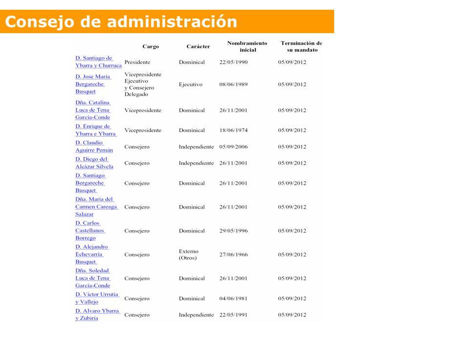 *Vocento aceptó el 16/11/06 la dimisión de Juan Entrecanales, representante de Acciona S. A.