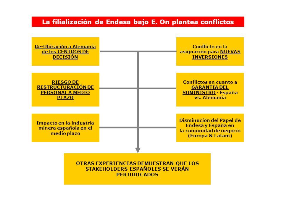 La filialización de Endesa bajo E. On plantea conflictos Conflictos en cuanto a GARANTÍA DEL SUMINISTRO - España vs. Alemania Disminución del Papel de