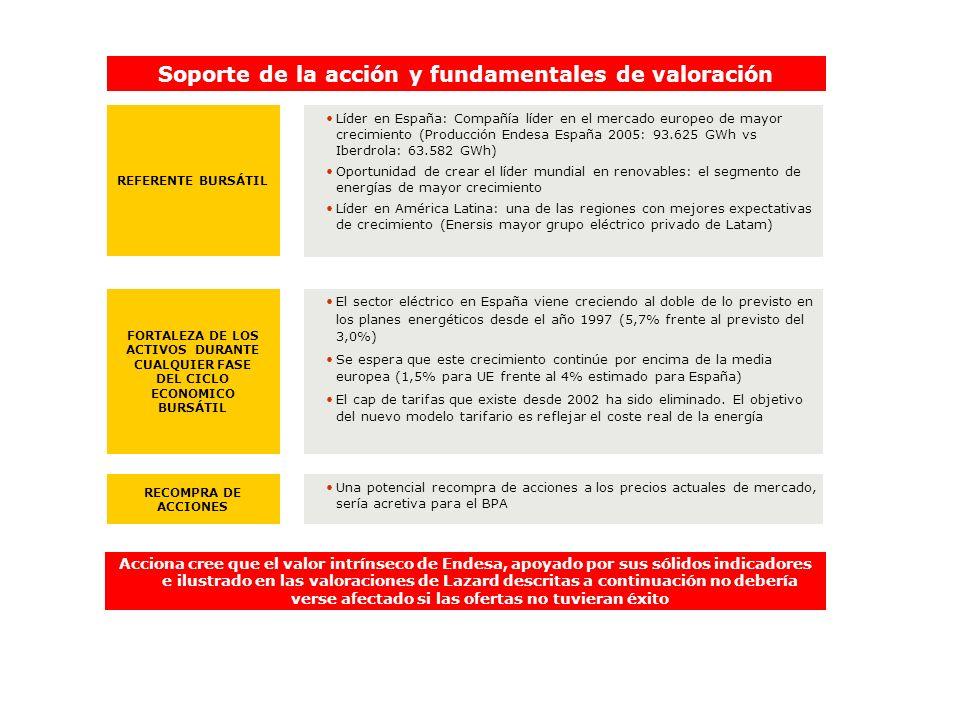 Soporte de la acción y fundamentales de valoración REFERENTE BURSÁTIL Líder en España: Compañía líder en el mercado europeo de mayor crecimiento (Prod