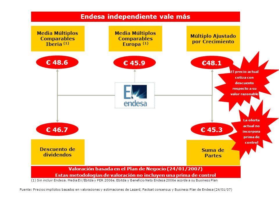48.6 48.1 Endesa independiente vale más 45.3 Suma de Partes Descuento de dividendos Múltiplo Ajustado por Crecimiento Media Múltiplos Comparables Euro