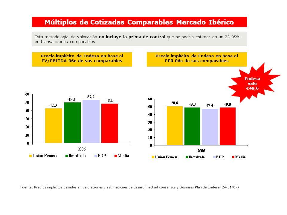 Precio implícito de Endesa en base al EV/EBITDA 06e de sus comparables Precio implícito de Endesa en base al PER 06e de sus comparables Múltiplos de C