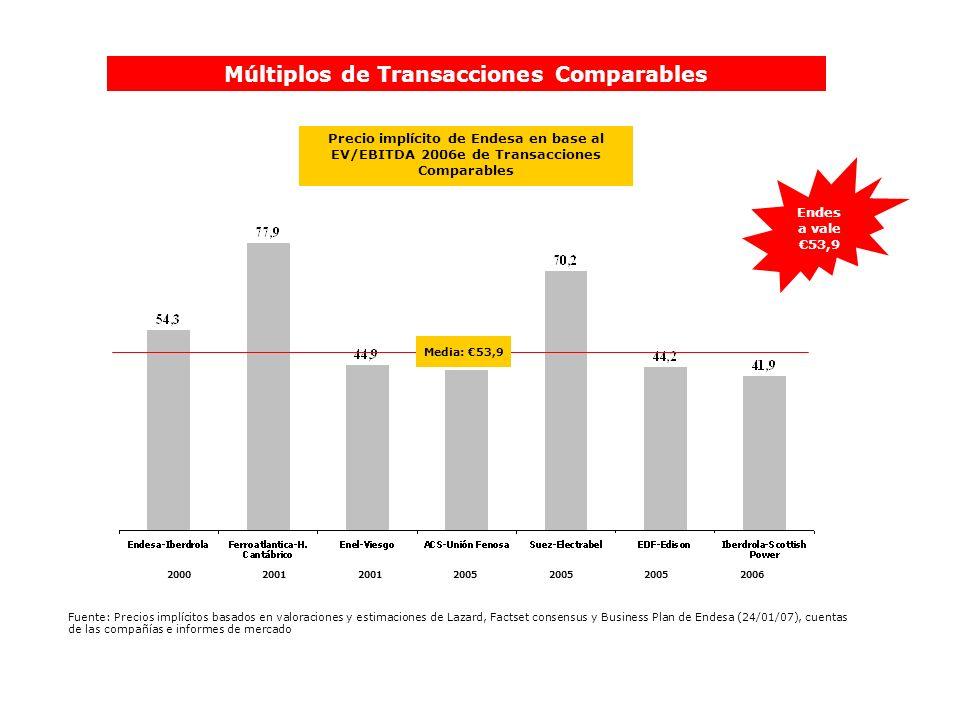 Precio implícito de Endesa en base al EV/EBITDA 2006e de Transacciones Comparables Múltiplos de Transacciones Comparables Media: 53,9 Endes a vale 53,