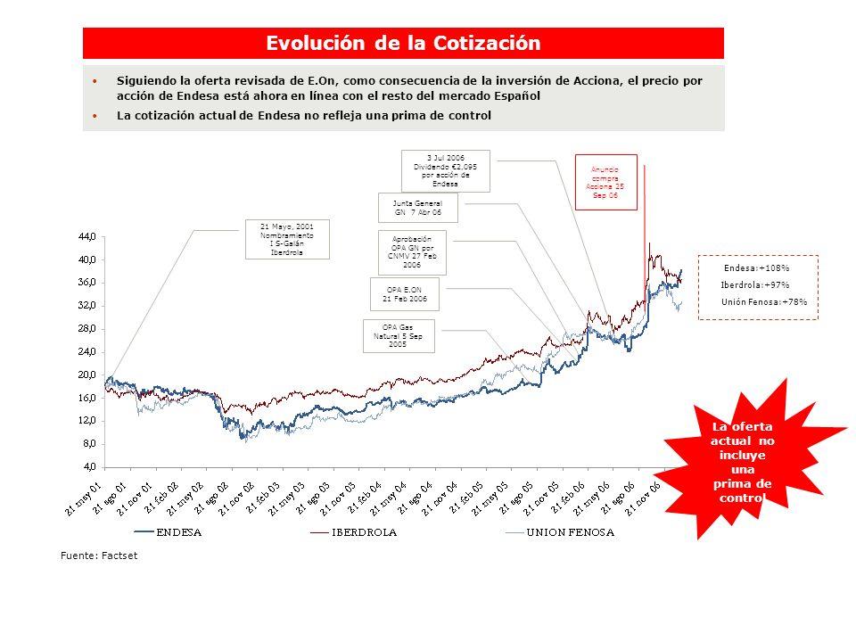 Evolución de la Cotización Siguiendo la oferta revisada de E.On, como consecuencia de la inversión de Acciona, el precio por acción de Endesa está aho
