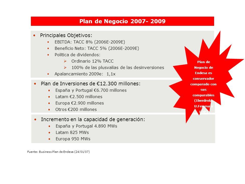 Plan de Negocio 2007- 2009 Principales Objetivos: EBITDA: TACC 8% (2006E-2009E) Beneficio Neto: TACC 5% (2006E-2009E) Política de dividendos: Ordinari