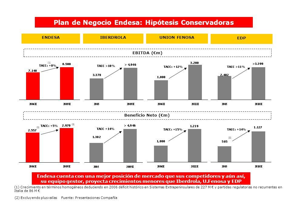 IBERDROLAENDESA EBITDA (m) Plan de Negocio Endesa: Hipótesis Conservadoras UNION FENOSA Endesa cuenta con una mejor posición de mercado que sus compet