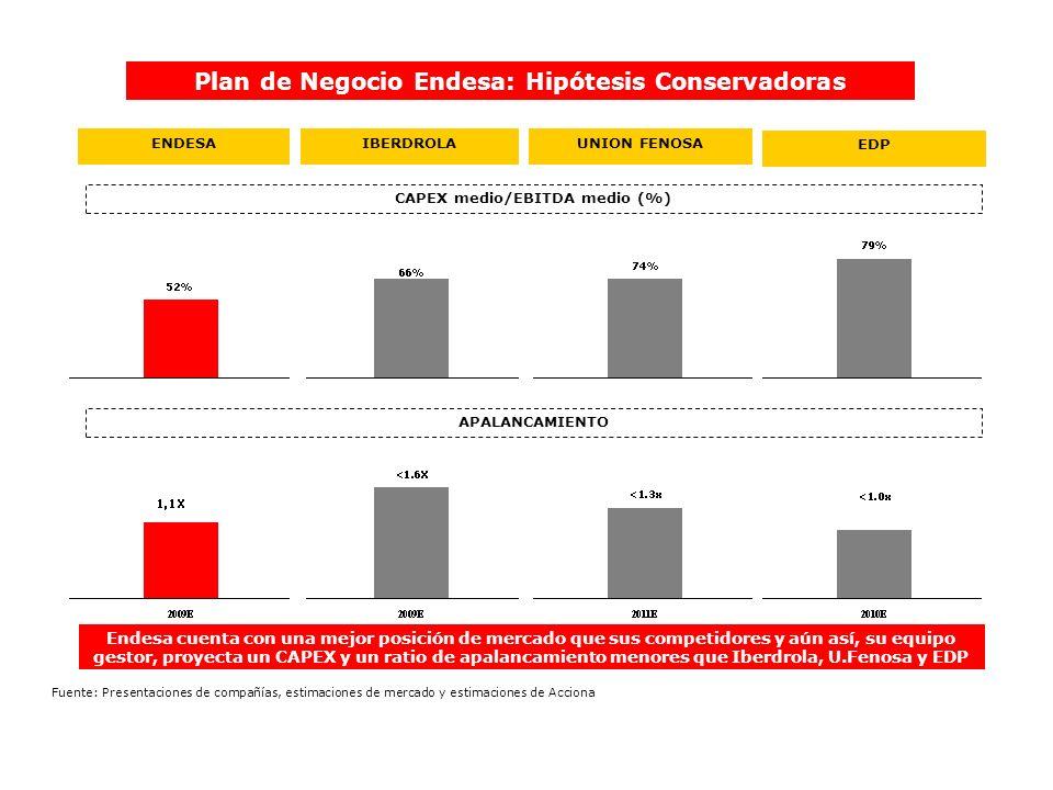IBERDROLAENDESA CAPEX medio/EBITDA medio (%) Plan de Negocio Endesa: Hipótesis Conservadoras UNION FENOSA Endesa cuenta con una mejor posición de merc