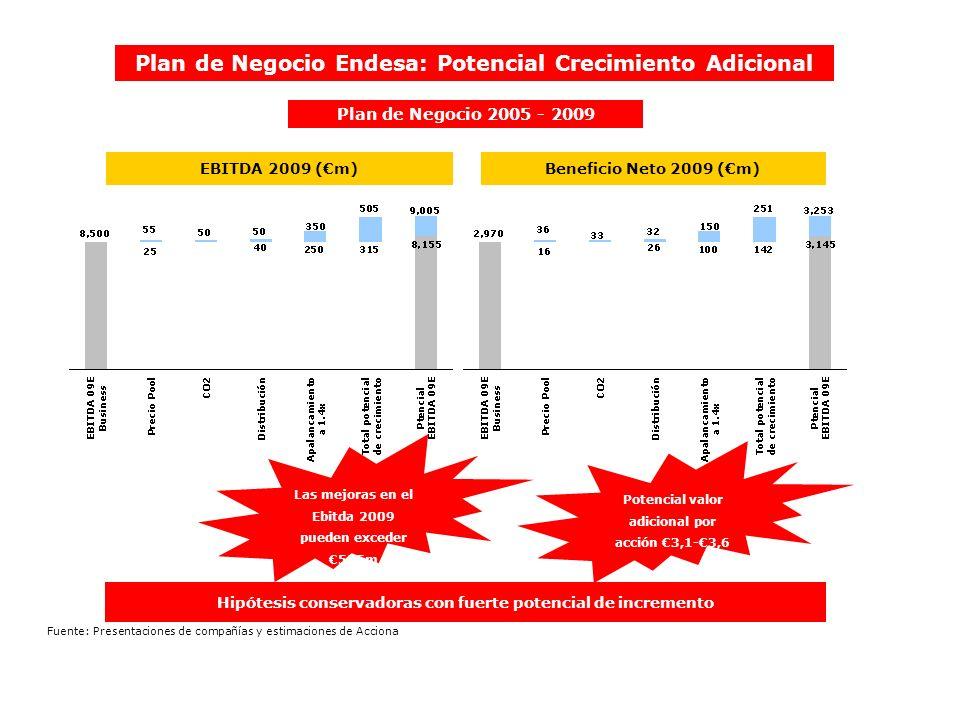 Plan de Negocio 2005 - 2009 Hipótesis conservadoras con fuerte potencial de incremento Beneficio Neto 2009 (m)EBITDA 2009 (m) Las mejoras en el Ebitda