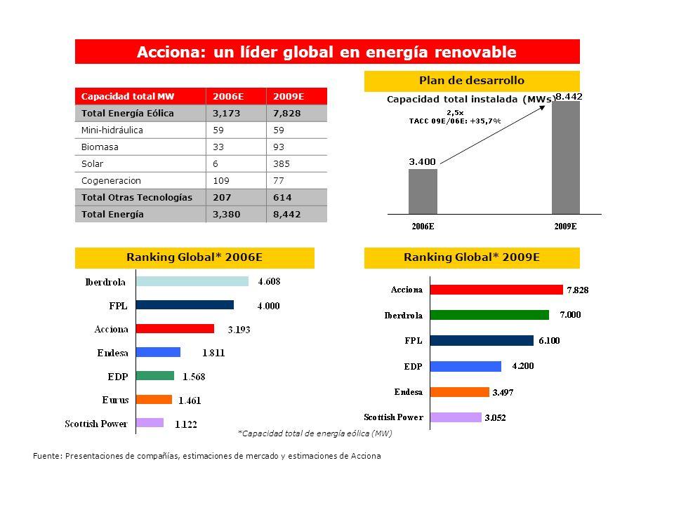 Plan de desarrollo Ranking Global* 2006ERanking Global* 2009E Capacidad total instalada (MWs) *Capacidad total de energía eólica (MW) Capacidad total