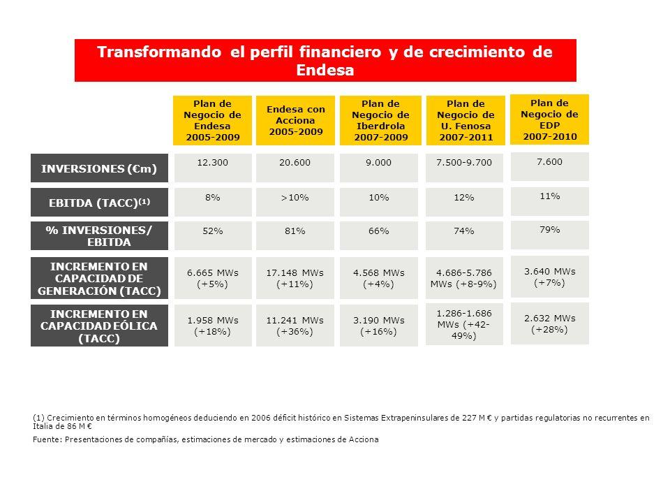Transformando el perfil financiero y de crecimiento de Endesa Plan de Negocio de Endesa 2005-2009 Endesa con Acciona 2005-2009 Plan de Negocio de Iber