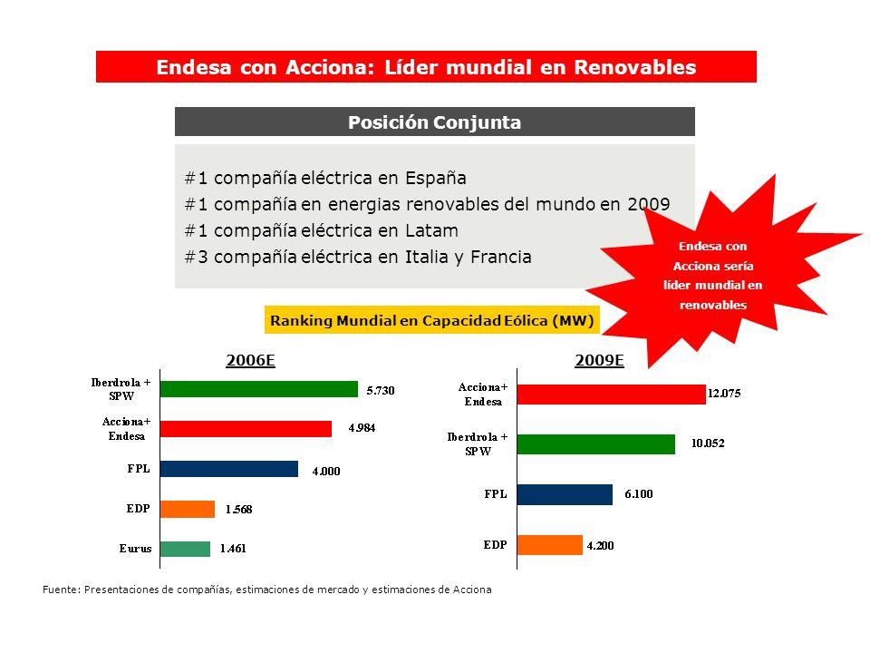 #1 compañía eléctrica en España #1 compañía en energias renovables del mundo en 2009 #1 compañía eléctrica en Latam #3 compañía eléctrica en Italia y