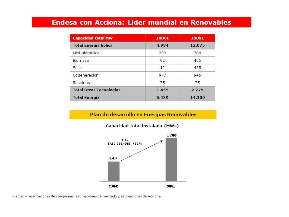 Endesa con Acciona: Líder mundial en Renovables Plan de desarrollo en Energías Renovables Capacidad total instalada (MWs) Capacidad total MW2006E2009E