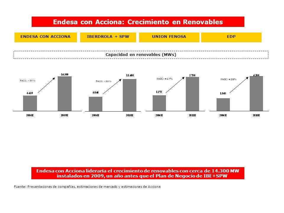 IBERDROLA + SPWENDESA CON ACCIONA Capacidad en renovables (MWs) Endesa con Acciona: Crecimiento en Renovables UNION FENOSA Endesa con Acciona liderarí