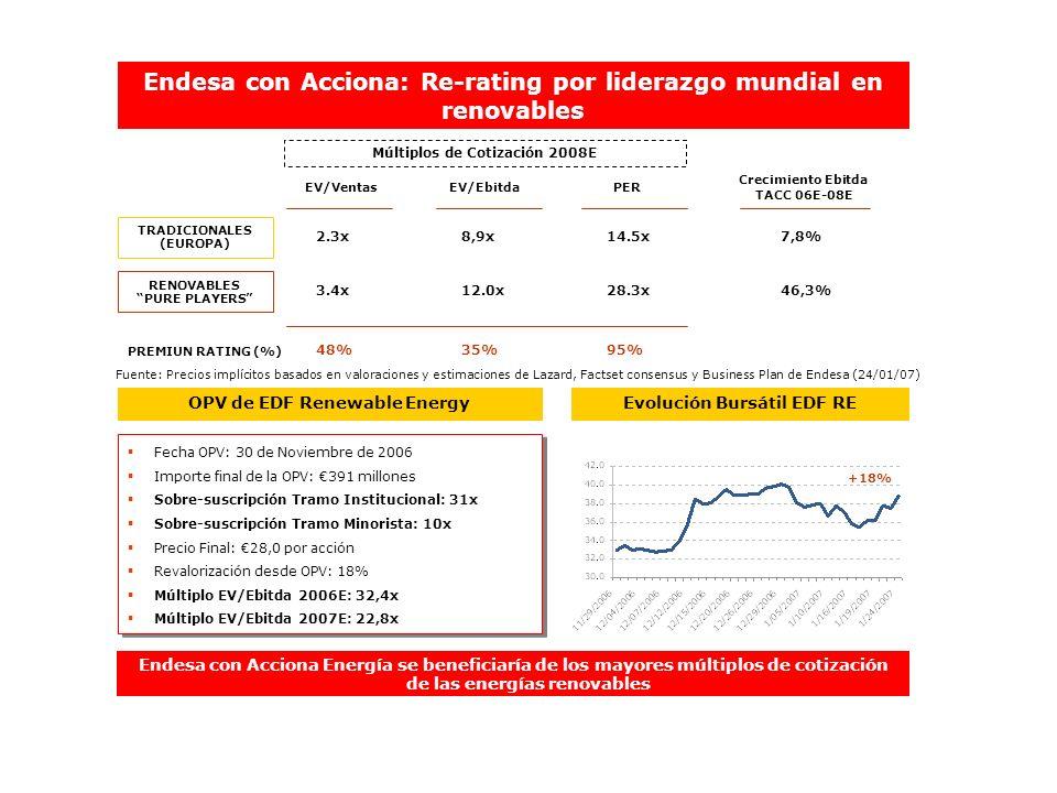 Endesa con Acciona: Re-rating por liderazgo mundial en renovables Endesa con Acciona Energía se beneficiaría de los mayores múltiplos de cotización de