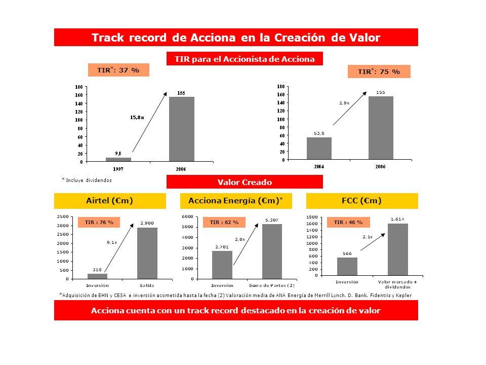Track record de Acciona en la Creación de Valor TIR para el Accionista de Acciona TIR * : 37 % TIR * : 75 % * Incluye dividendos Valor Creado Airtel (