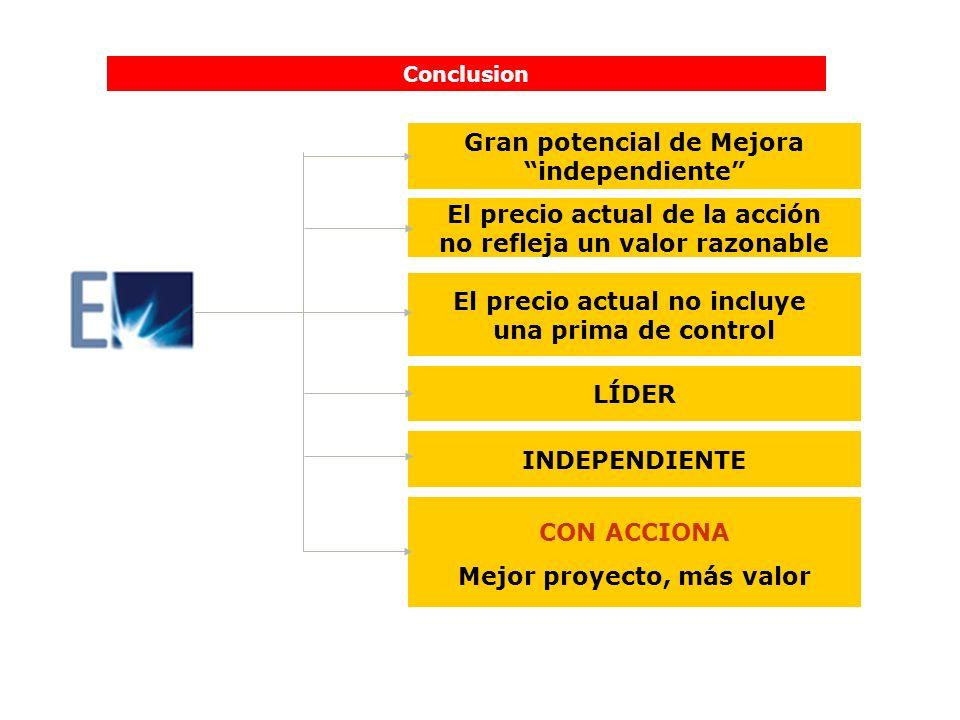 Conclusion INDEPENDIENTE CON ACCIONA Mejor proyecto, más valor LÍDER Gran potencial de Mejora independiente El precio actual de la acción no refleja u
