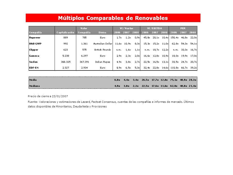 Múltiplos Comparables de Renovables Precio de cierre a 23/01/2007 Fuente: Valoraciones y estimaciones de Lazard, Factset Consensus, cuentas de las com