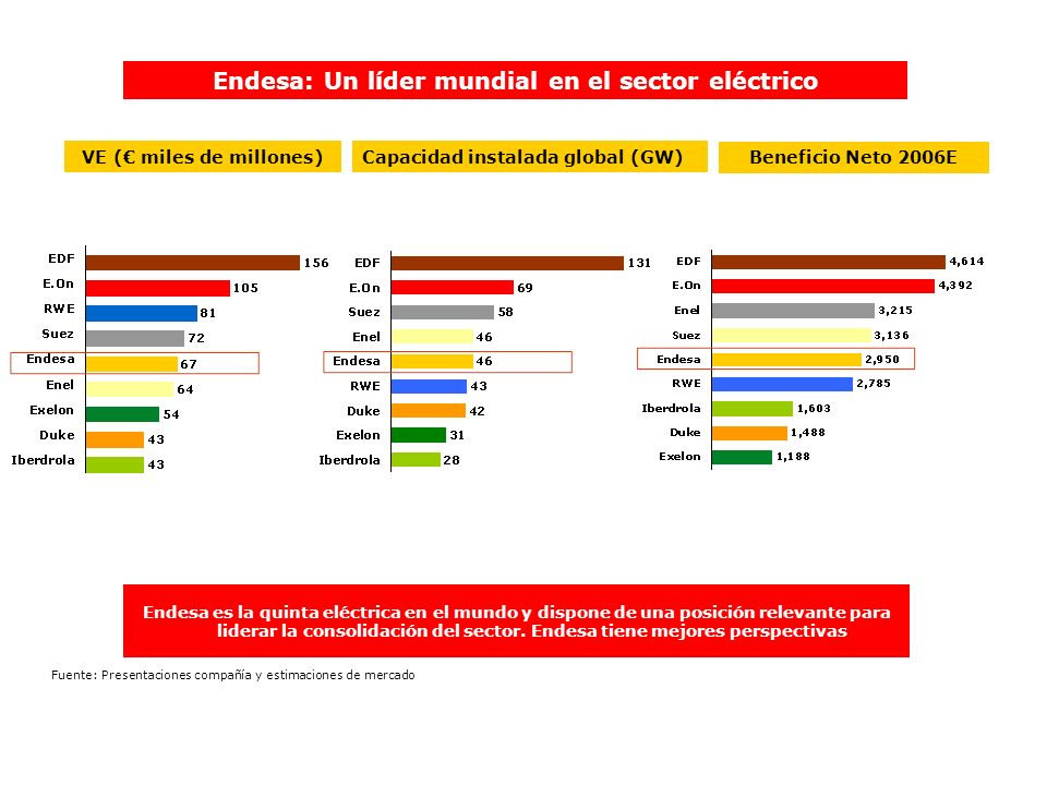 VE ( miles de millones)Capacidad instalada global (GW) Endesa: Un líder mundial en el sector eléctrico Endesa es la quinta eléctrica en el mundo y dis