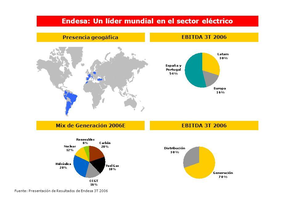 Endesa: Un líder mundial en el sector eléctrico Presencia geogáfica EBITDA 3T 2006 Mix de Generación 2006EEBITDA 3T 2006 Fuente: Presentación de Resul