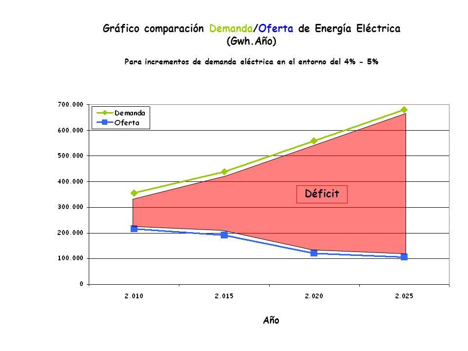 Año Gráfico comparación Demanda/Oferta de Energía Eléctrica (Gwh.Año) Para incrementos de demanda eléctrica en el entorno del 4% - 5% Déficit