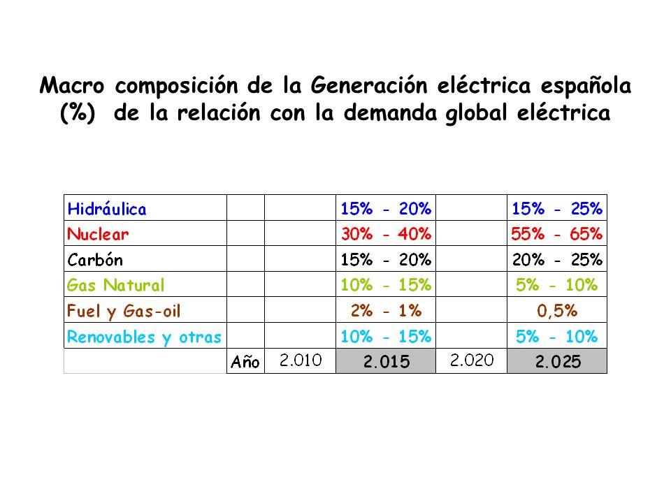 Macro composición de la Generación eléctrica española (%) de la relación con la demanda global eléctrica