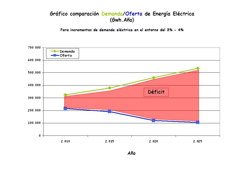 Año Gráfico comparación Demanda/Oferta de Energía Eléctrica (Gwh.Año) Para incrementos de demanda eléctrica en el entorno del 3% - 4% Déficit