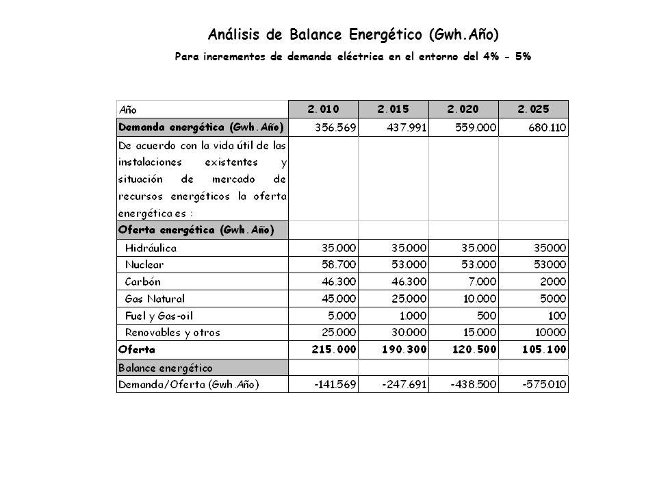 Análisis de Balance Energético (Gwh.Año) Para incrementos de demanda eléctrica en el entorno del 4% - 5%