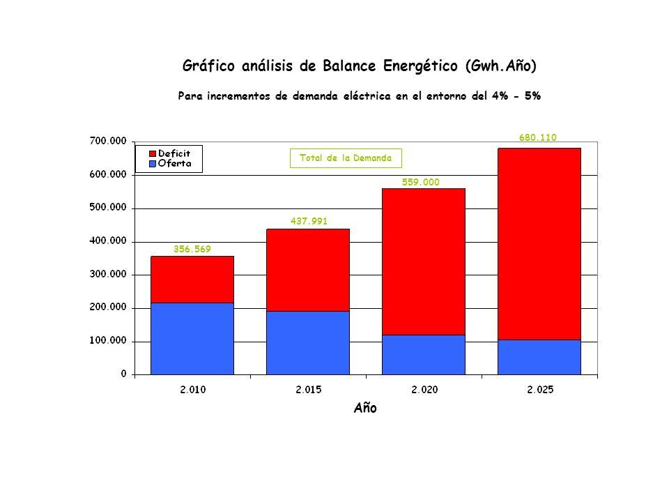 Gráfico análisis de Balance Energético (Gwh.Año) Para incrementos de demanda eléctrica en el entorno del 4% - 5% Año 356.569 437.991 559.000 680.110 Total de la Demanda