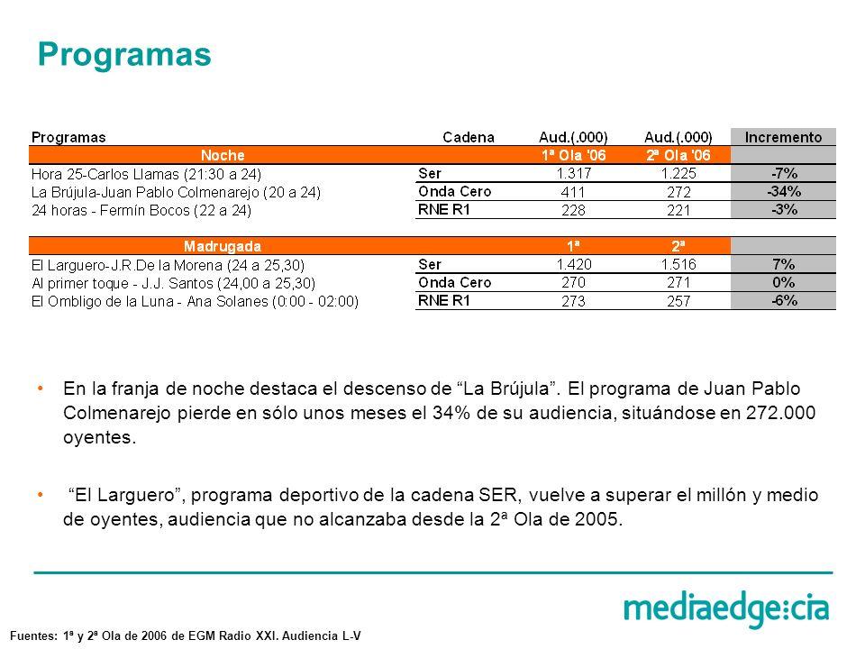 Programas En la franja de noche destaca el descenso de La Brújula.