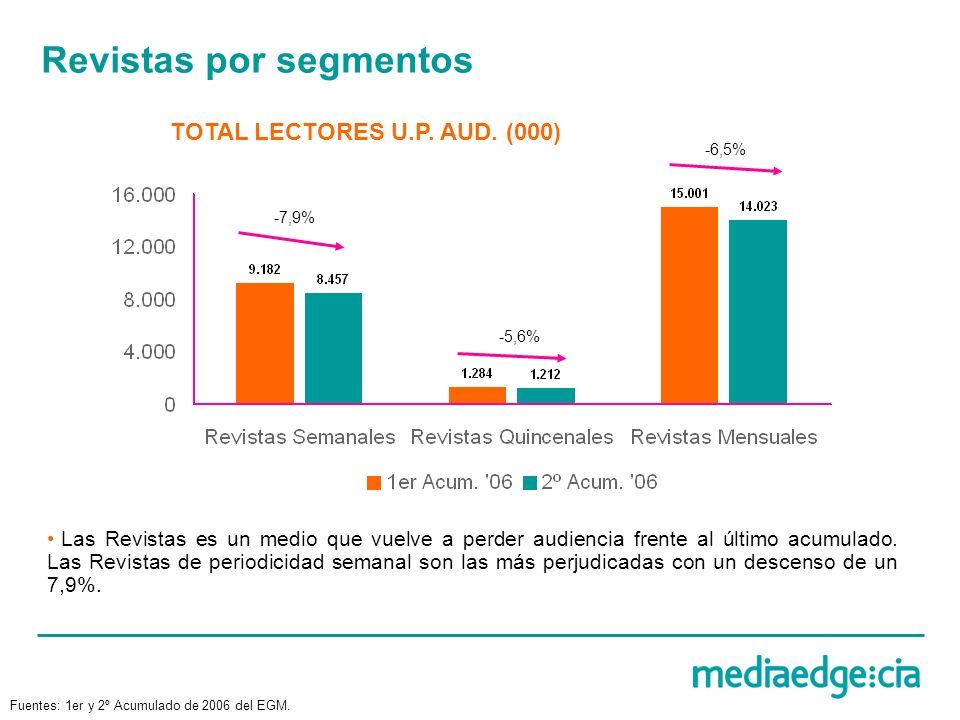 Revistas por segmentos TOTAL LECTORES U.P. AUD. (000) -7,9% -5,6% -6,5% Las Revistas es un medio que vuelve a perder audiencia frente al último acumul