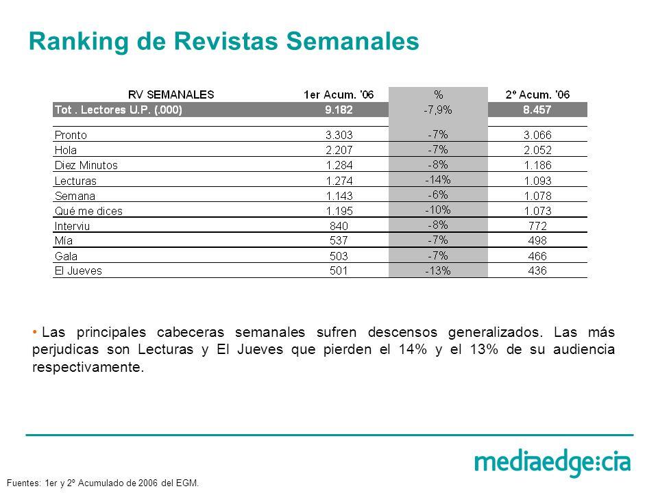 Ranking de Revistas Semanales Las principales cabeceras semanales sufren descensos generalizados. Las más perjudicas son Lecturas y El Jueves que pier