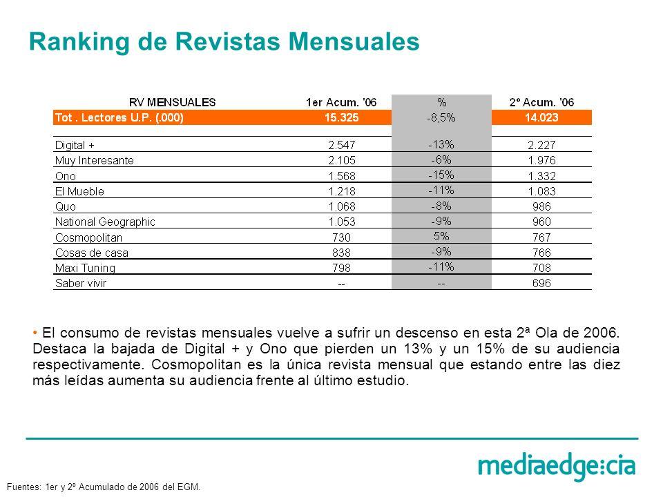 Ranking de Revistas Mensuales El consumo de revistas mensuales vuelve a sufrir un descenso en esta 2ª Ola de 2006. Destaca la bajada de Digital + y On
