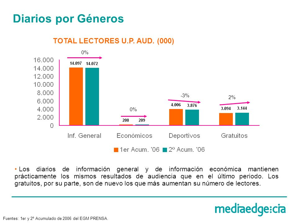 Diarios por Géneros TOTAL LECTORES U.P. AUD. (000) 0% 2% -3% Los diarios de información general y de información económica mantienen prácticamente los