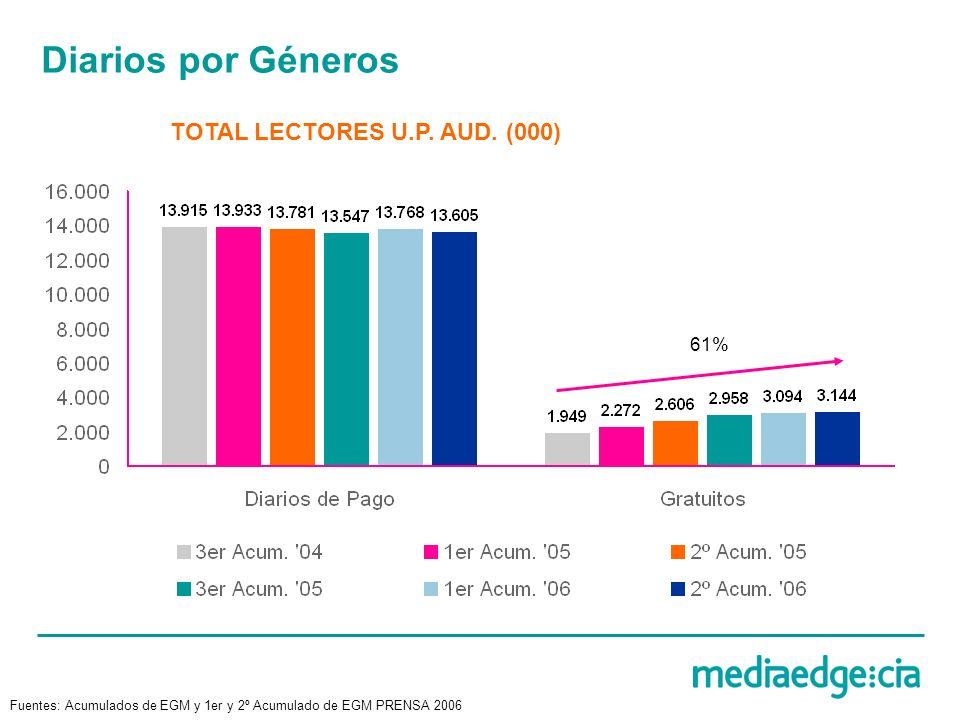 Diarios por Géneros TOTAL LECTORES U.P. AUD. (000) 61% Fuentes: Acumulados de EGM y 1er y 2º Acumulado de EGM PRENSA 2006
