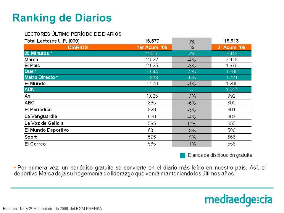 Ranking de Diarios Diarios de distribución gratuita Por primera vez, un periódico gratuito se convierte en el diario más leído en nuestro país. Así, e