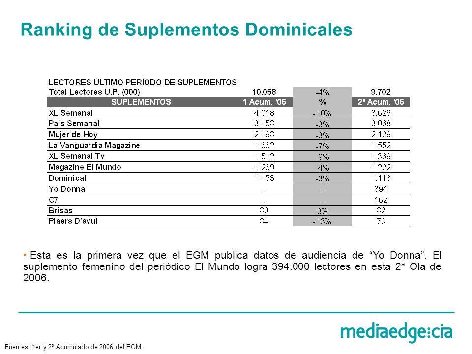 Ranking de Suplementos Dominicales Esta es la primera vez que el EGM publica datos de audiencia de Yo Donna. El suplemento femenino del periódico El M