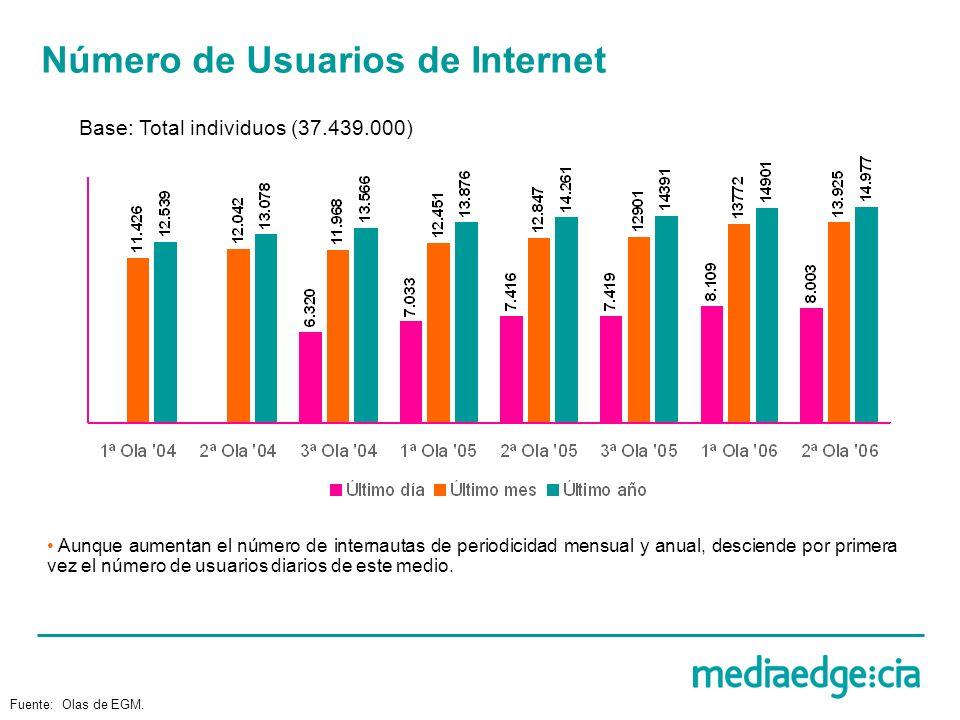 Número de Usuarios de Internet Base: Total individuos (37.439.000) Fuente: Olas de EGM. Aunque aumentan el número de internautas de periodicidad mensu
