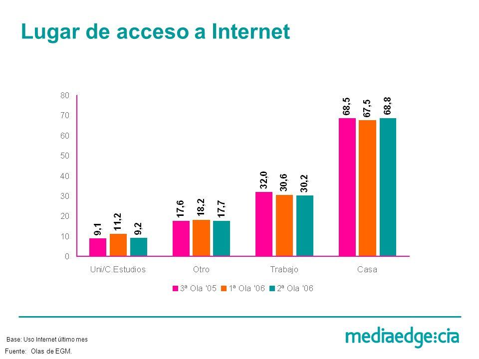 Lugar de acceso a Internet Base: Uso Internet último mes Fuente: Olas de EGM.