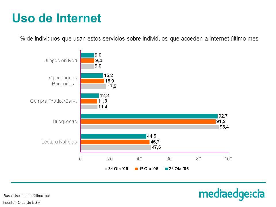 Uso de Internet % de individuos que usan estos servicios sobre individuos que acceden a Internet último mes Base: Uso Internet último mes Fuente: Olas