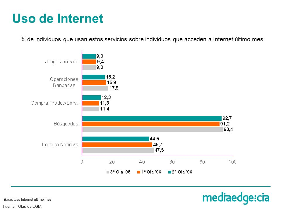 Uso de Internet % de individuos que usan estos servicios sobre individuos que acceden a Internet último mes Base: Uso Internet último mes Fuente: Olas de EGM.