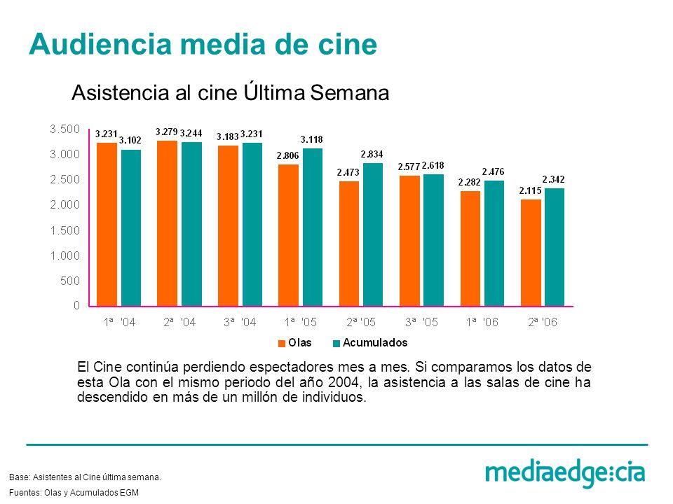 Audiencia media de cine Asistencia al cine Última Semana Base: Asistentes al Cine última semana. El Cine continúa perdiendo espectadores mes a mes. Si