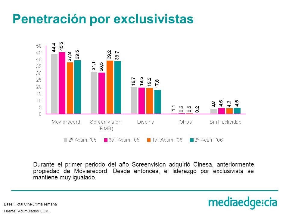 Penetración por exclusivistas Fuente: Acumulados EGM.