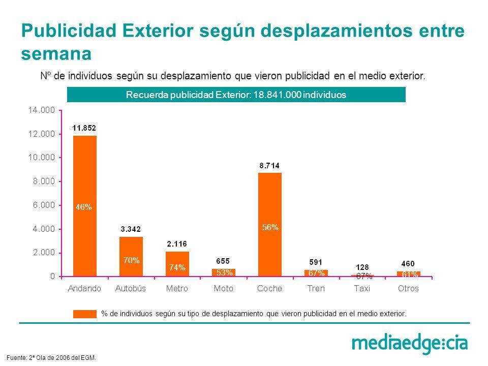 Publicidad Exterior según desplazamientos entre semana Nº de individuos según su desplazamiento que vieron publicidad en el medio exterior. Fuente: 2ª