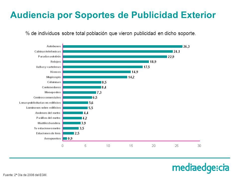 Audiencia por Soportes de Publicidad Exterior % de individuos sobre total población que vieron publicidad en dicho soporte. Fuente: 2ª Ola de 2006 del