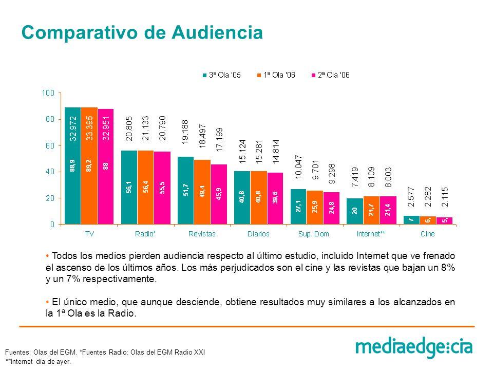 Audiencia media de cine Asistencia al cine Última Semana Base: Asistentes al Cine última semana.