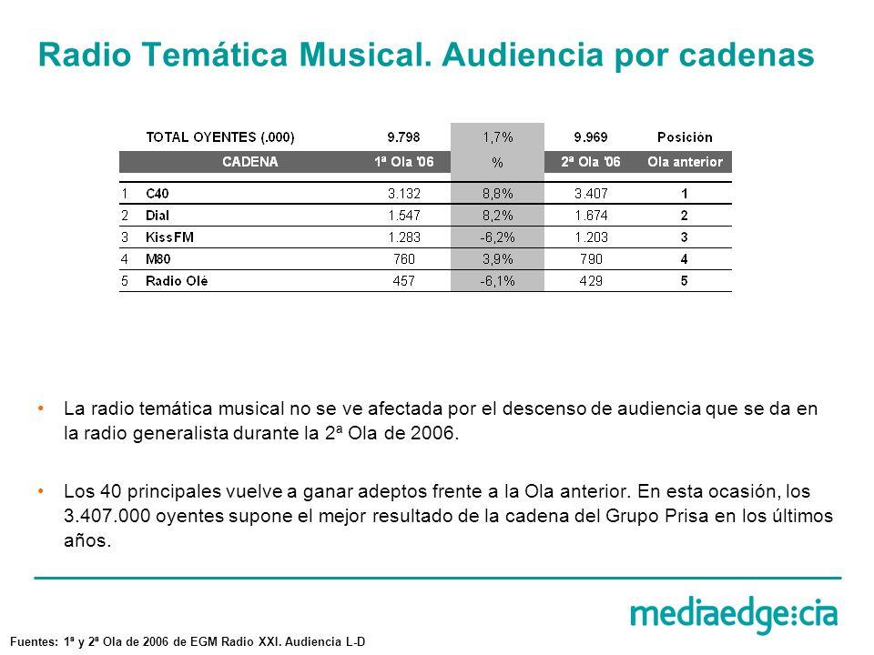 Radio Temática Musical. Audiencia por cadenas La radio temática musical no se ve afectada por el descenso de audiencia que se da en la radio generalis