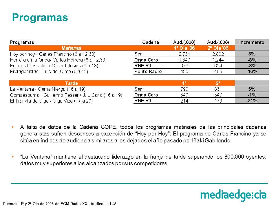 Programas A falta de datos de la Cadena COPE, todos los programas matinales de las principales cadenas generalistas sufren descensos a excepción de Hoy por Hoy.