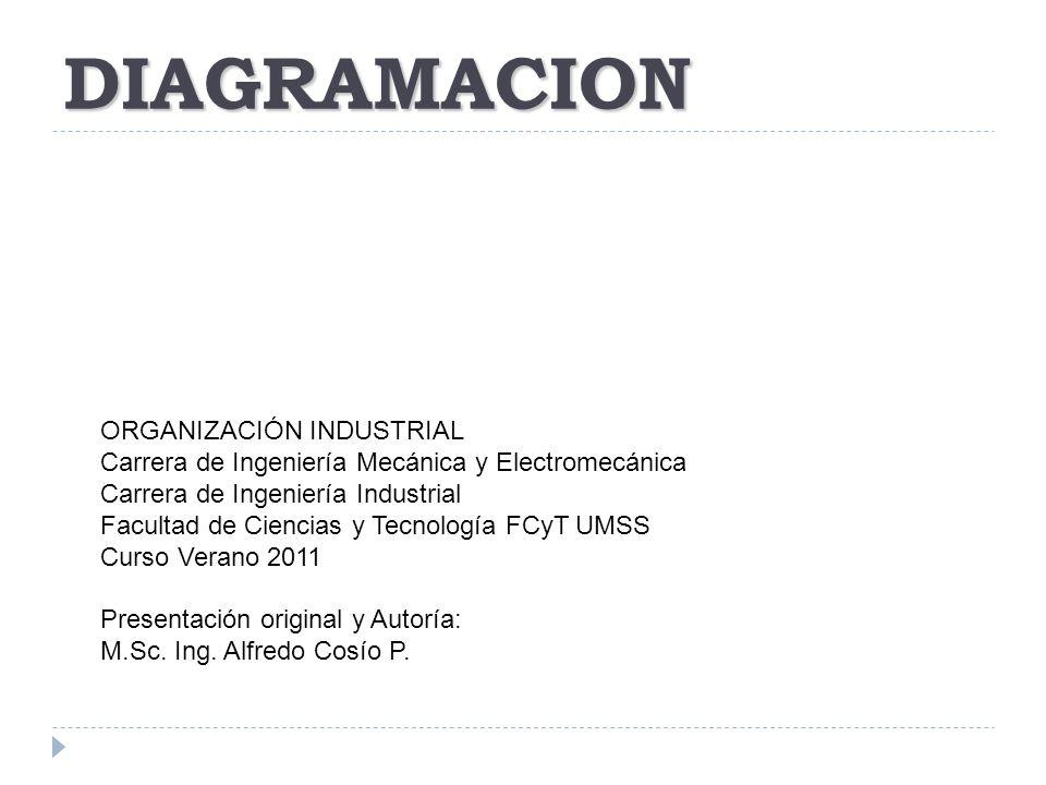 DIAGRAMACION ORGANIZACIÓN INDUSTRIAL Carrera de Ingeniería Mecánica y Electromecánica Carrera de Ingeniería Industrial Facultad de Ciencias y Tecnolog